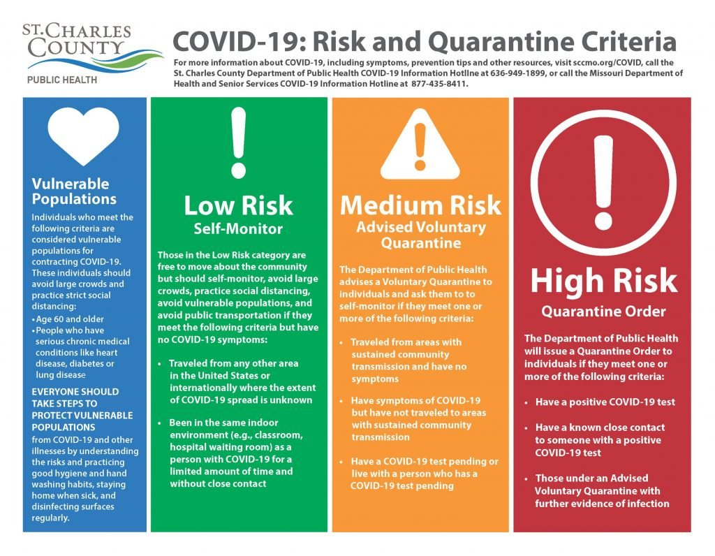Risks of coronavirus